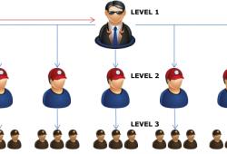 Sistem Keagenan Bisnis Loket pembayaran PPOB